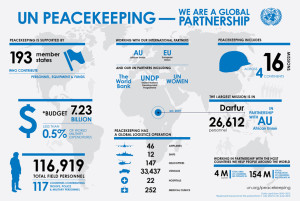 un-peacekeeping-we-are-a-global-partnership