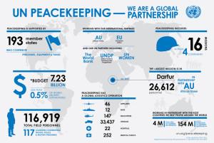 un-peacekeeping-we-are-a-global-partnership